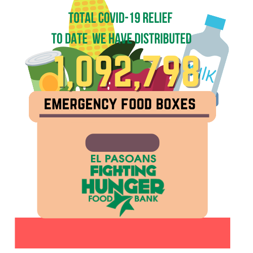 1,092,798 emergency food boxes distributed